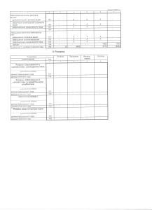 Баланс форма 001